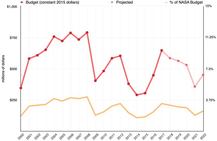 Mars Exploration Program (MEP) Budget, 2000 - 2022