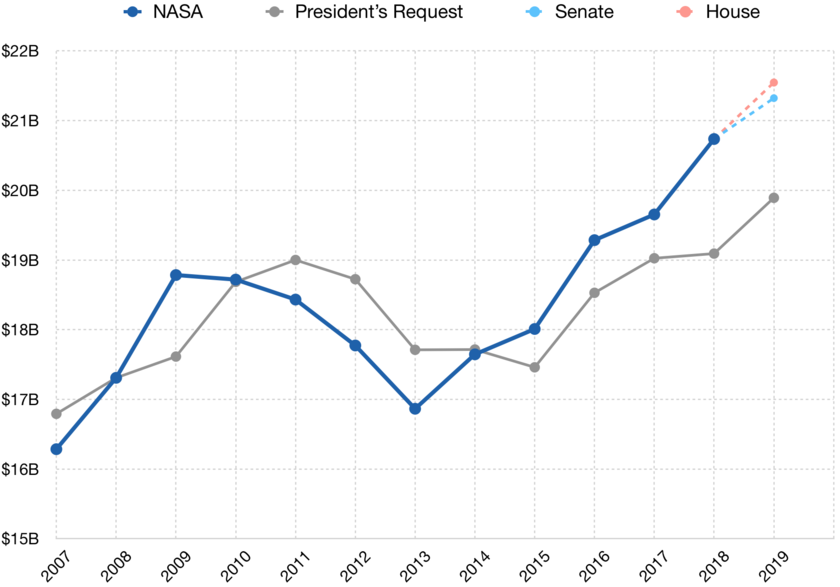 FY2019 PBR, Senate, House NASA Budget
