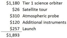 Uranus mission budget