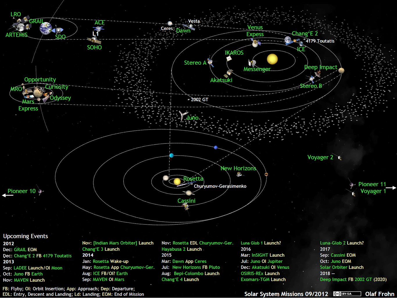 Whats Up In The Solar System Diagram By Olaf Frohn Updated For - Star wars solar system map