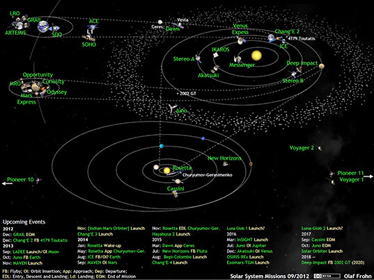 What's Up in the Solar System in September 2012