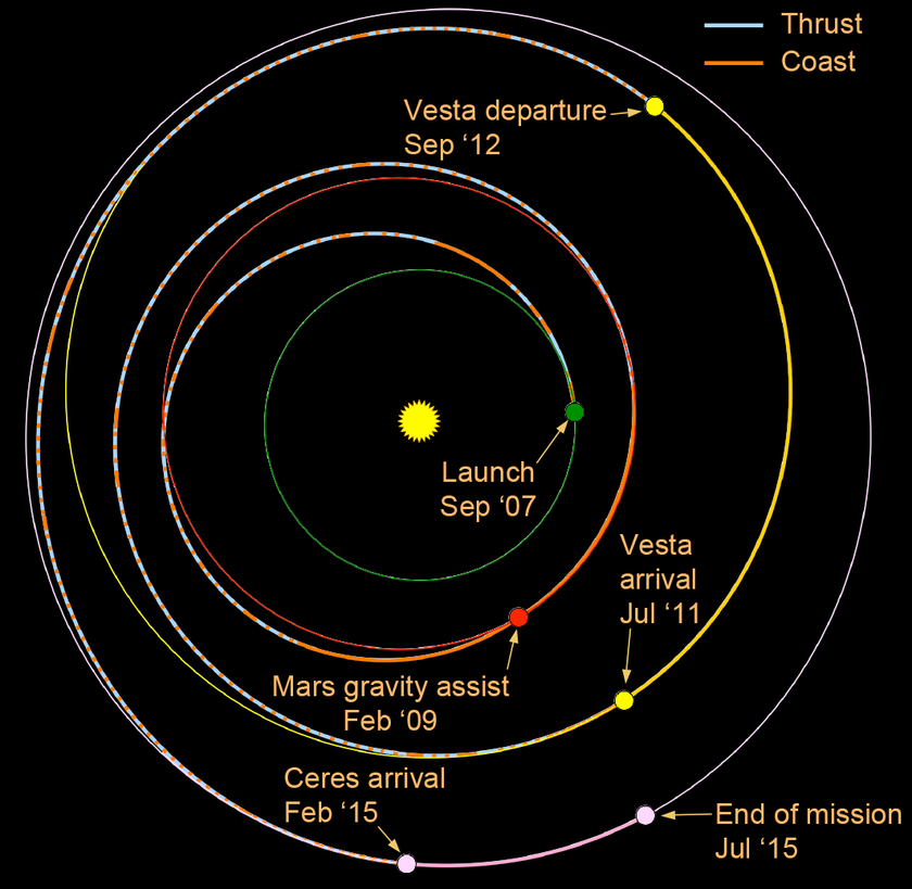 Dawn's trajectory as of September 2012