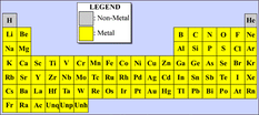 An astrophysicist's Periodic Table of Elements
