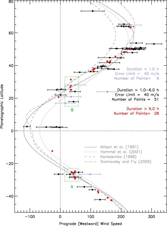 Uranus' zonal wind speeds