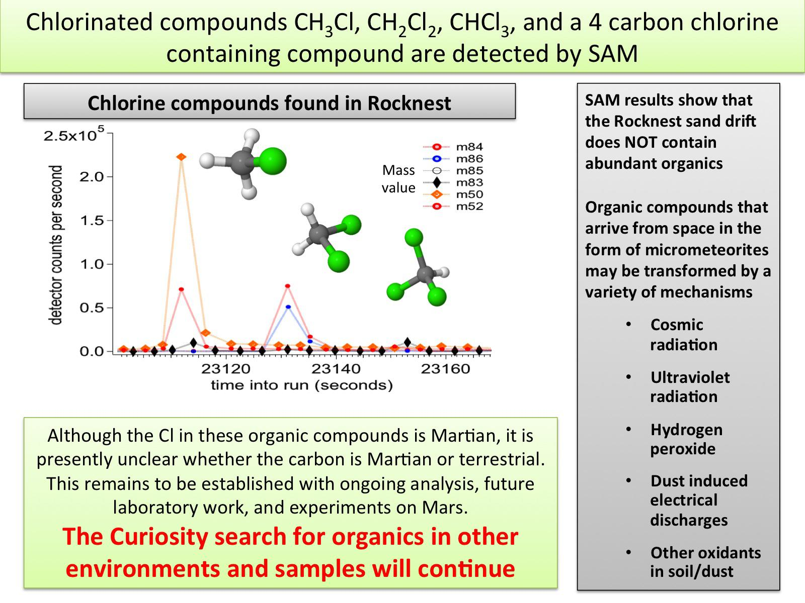 Carbon-chlorine compounds detected by SAM on Mars /></t:if><t:else><img src=