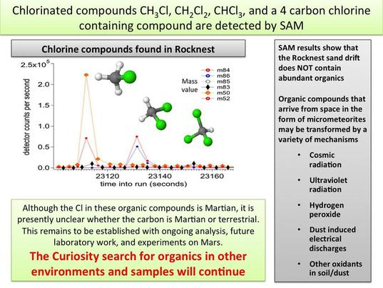 Carbon-chlorine compounds detected by SAM on Mars