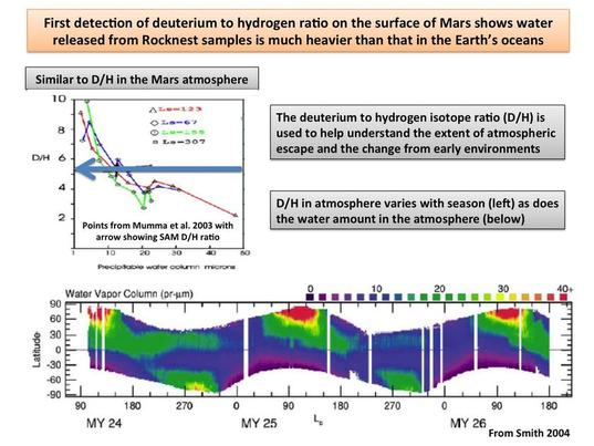 Curiosity SAM's first measurement of heavy hydrogen abundance on Mars' surface