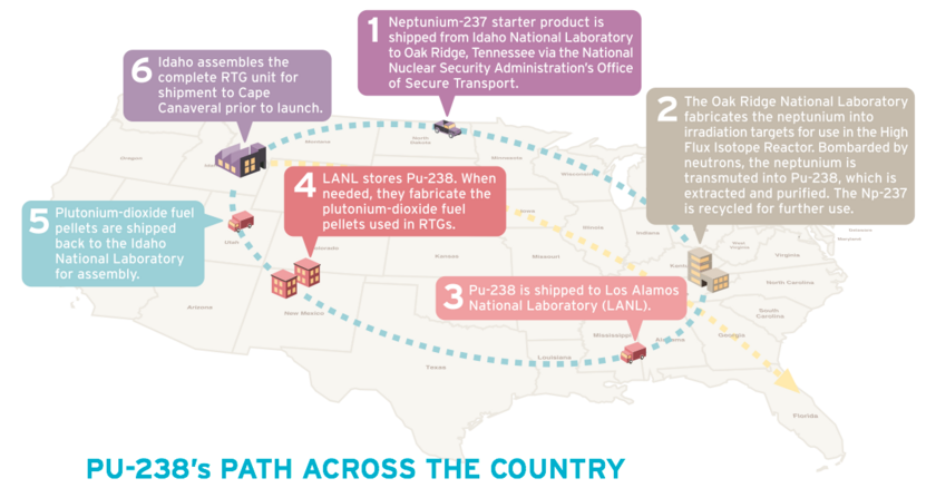 Plutonium-238's Path around the United States