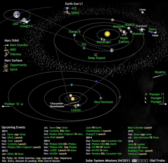 Solar system exploration missions in April 2011