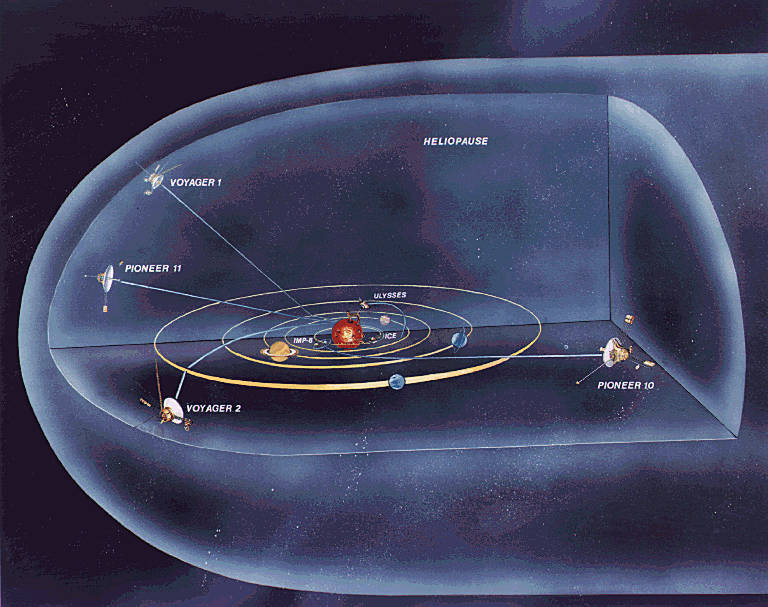 Paths of the Pioneer 10 and 11, Voyager 1 and 2, and Ulysses spacecraft