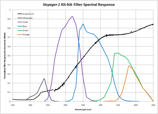 Voyager camera filter response compared to Io albedo