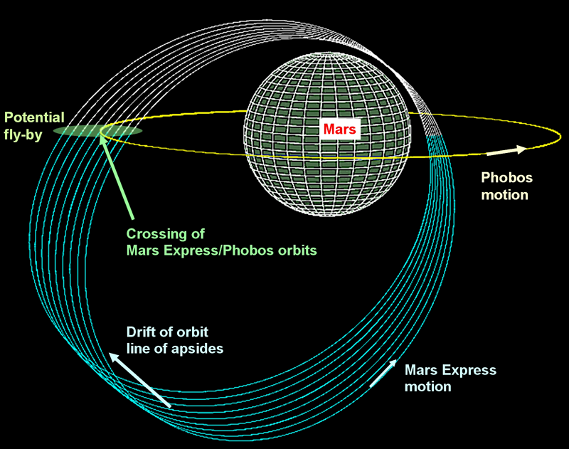 Schematic diagram of Mars Express' Phobos encounters