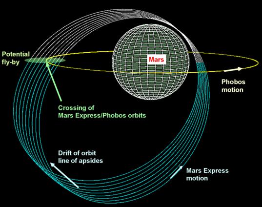 Schematic diagram of Mars Express' Phobos encounters