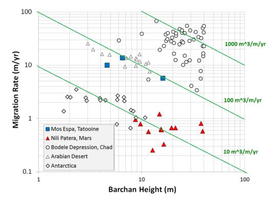 Dune migration rate versus dune size