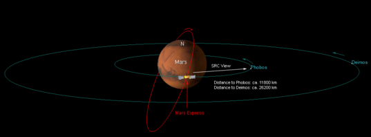 Geometry of the Mars Express Phobos and Deimos mutual event
