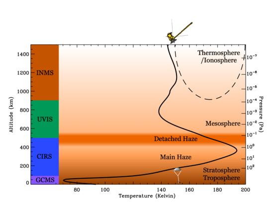 The temperature of Titan's atmosphere