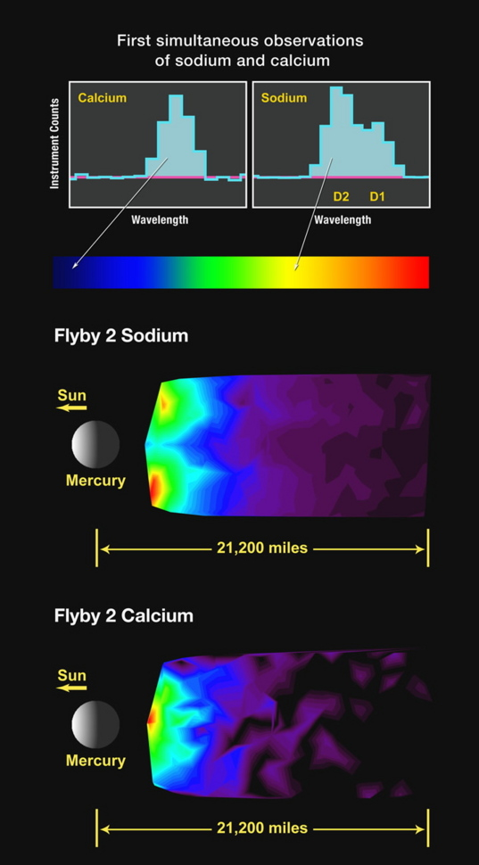First simultaneous measurement of sodium and calcium in Mercury's exosphere