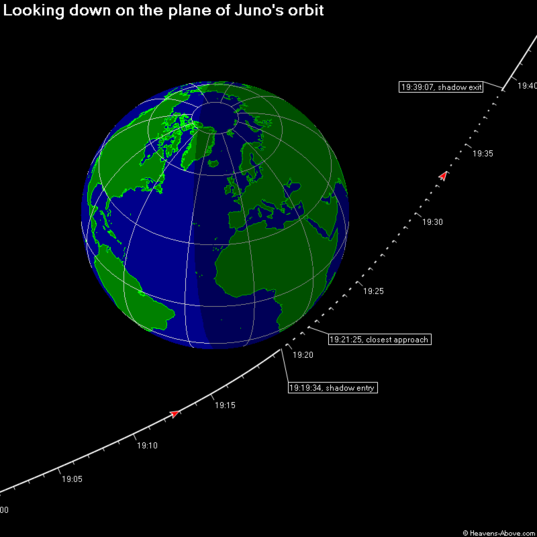 Juno's Earth Flyby Trajectory