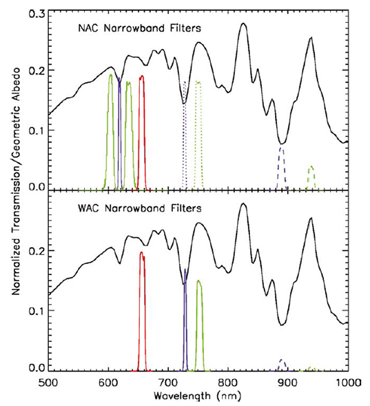 Cassini ISS narrowband filter transmission