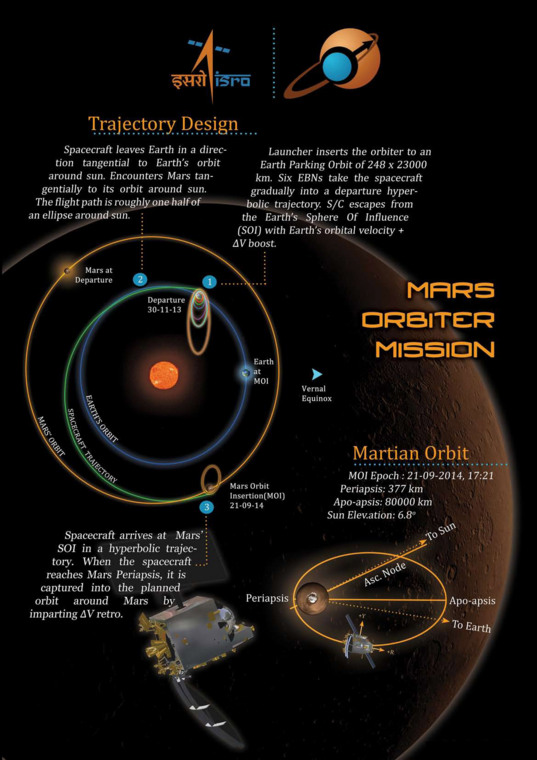 Mars Orbiter Mission trajectory infographic