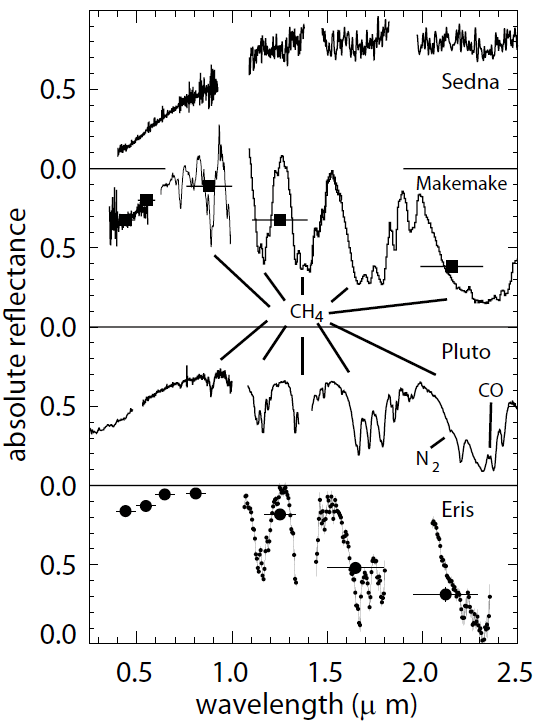 Visible and near-infrared reflectance spectra of Sedna, Makemake, Pluto, and Eris