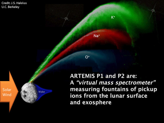 The ARTEMIS probes measure fountains of ions from the Moon