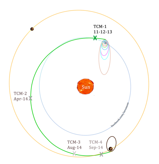 Mars Orbiter Mission trajectory