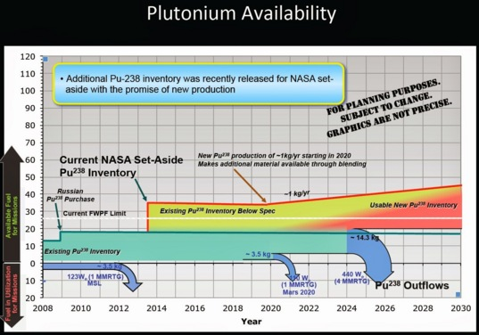 NASA's expected supply and use of plutonium-238 for the next two decades