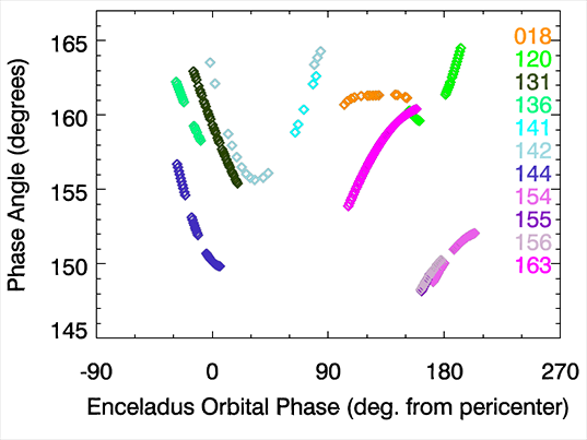 Observation geometry of Enceladus plumes by Cassini VIMS