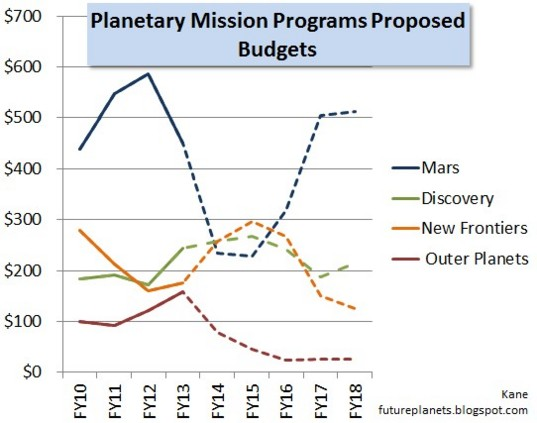 NASA major flight programs funding chart