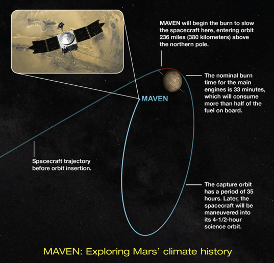 MAVEN enters orbit