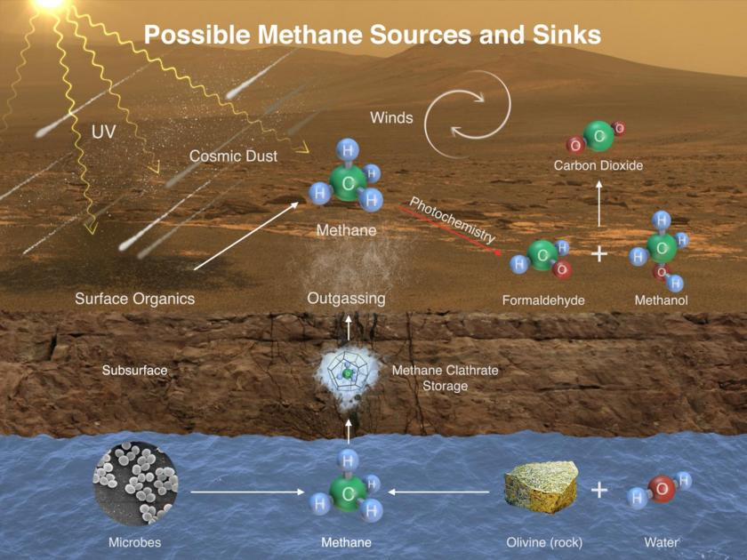 Possible sources and sinks for methane on Mars