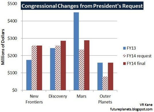 FY2014 Congressional Omnibus Allocations for Planetary Science