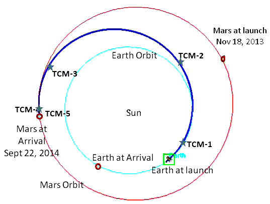 MAVEN trajectory to Mars