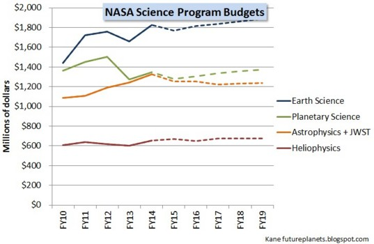 FY15 science budget