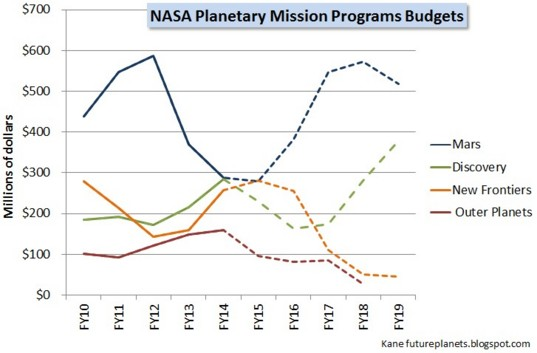 FY15 budget for mission programs