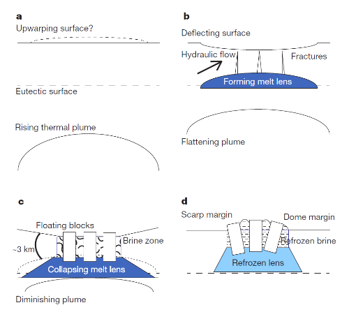 Diagram explaining formation of Europa chaos
