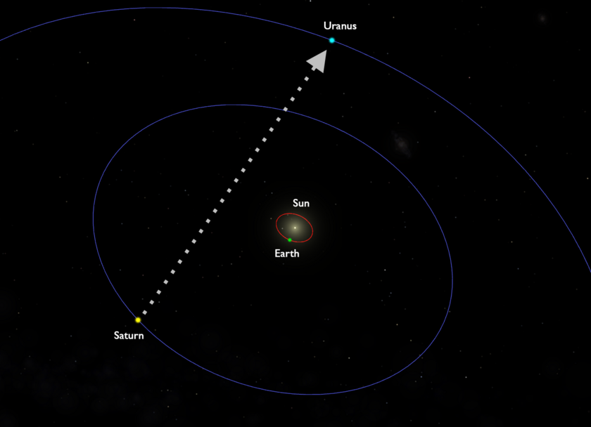 Celestia simulation of an overhead view, showing relative positions of Sun, Saturn, Uranus, Earth