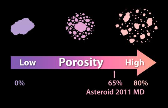 Asteroid porosity