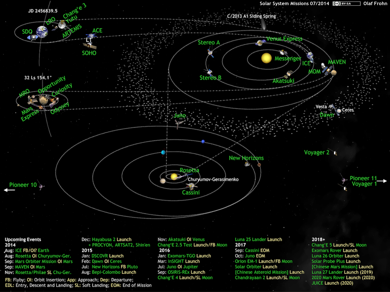 What S Up In The Solar System Diagram By Olaf Frohn Updated For