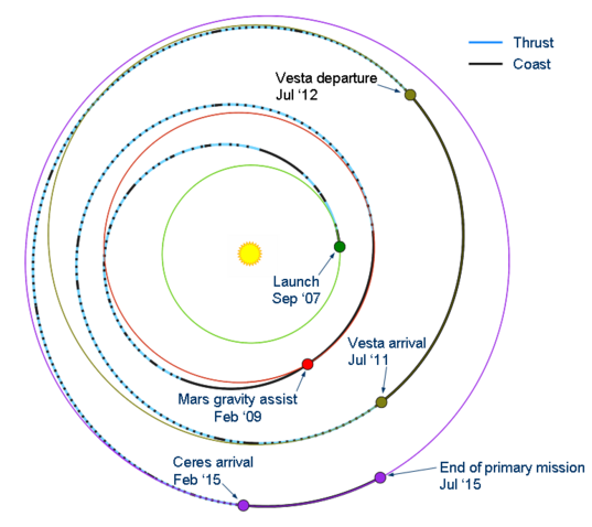 Dawn's trajectory as of September 2009
