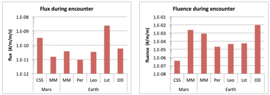 Rates of predicted flux and fluence of comet Siding Spring (SS) at Mars