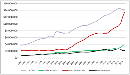 United States GDP, Federal Outlays, Federal Debt, and Federal Receipts, 1959-2010