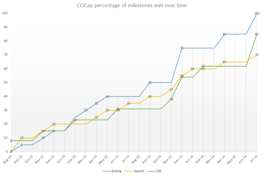 CCiCap percentage of milestones met over time