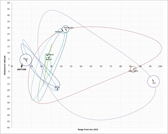 Infographic: Kuiper belt object orbits (ver. 1)