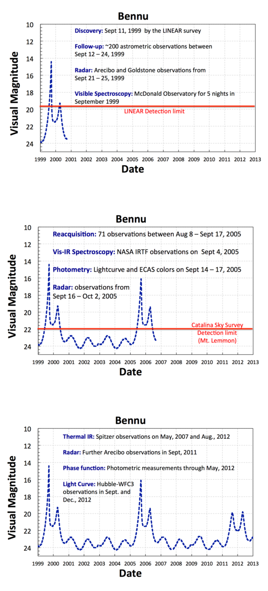 Brightness of Bennu in the sky from 1999 – 2013