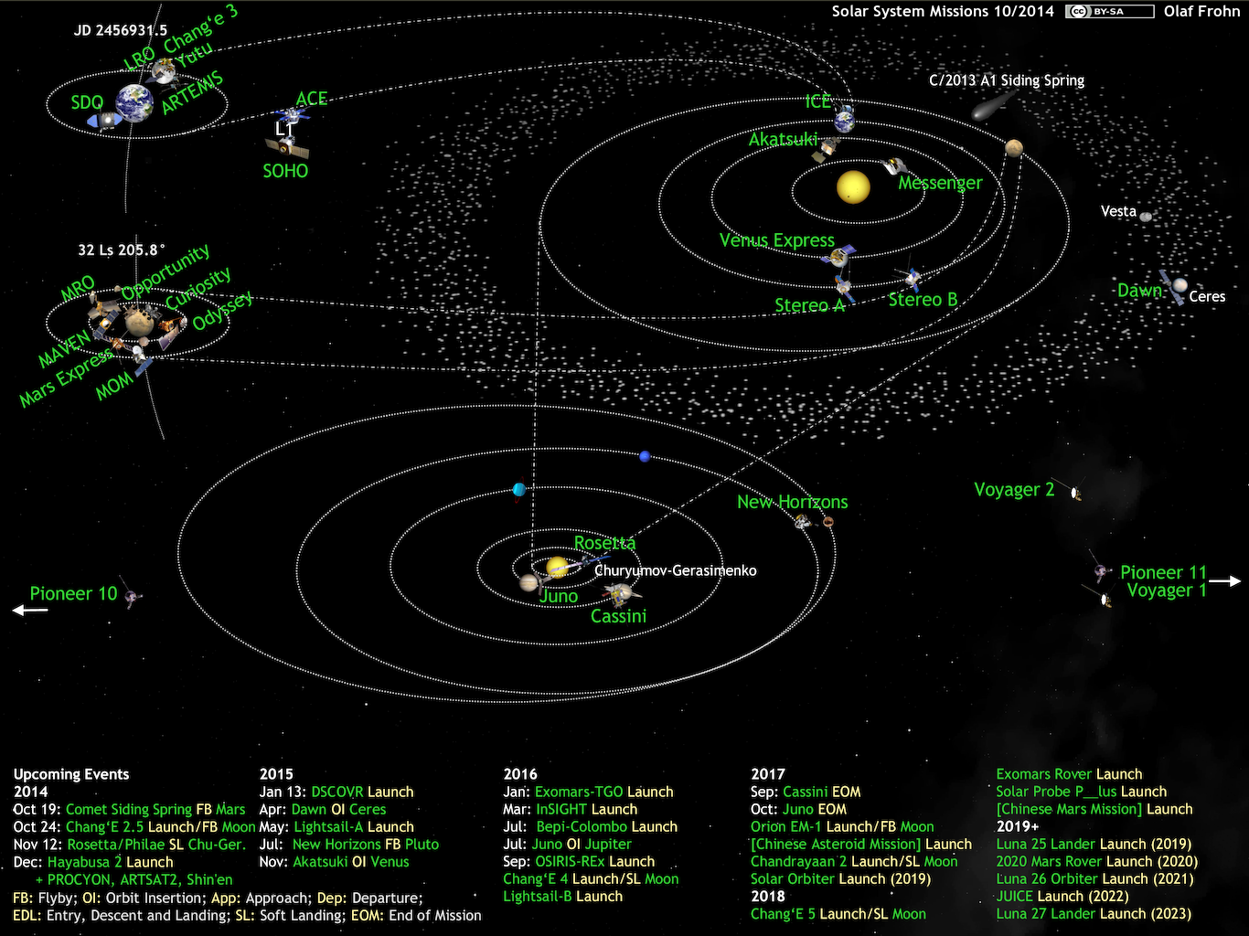 Incredible Whats Up In The Solar System Diagram By Olaf Frohn Updated For Wiring Cloud Staixuggs Outletorg