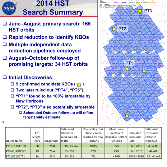 Three potentially targetable Kuiper belt object for New Horizons