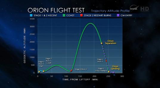EFT-1 trajectory altitude profile