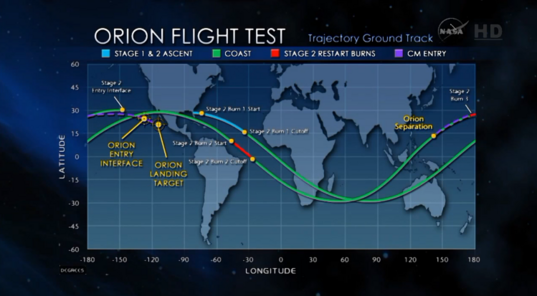 EFT-1 trajectory ground track